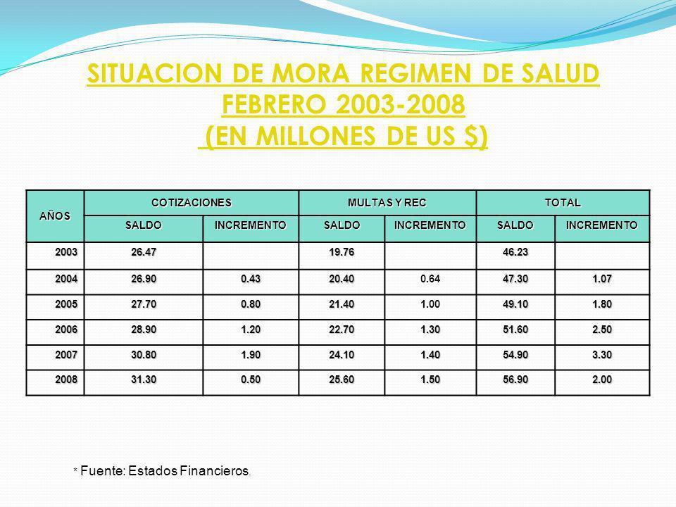 SITUACION DE MORA REGIMEN DE SALUD FEBRERO 2003-2008