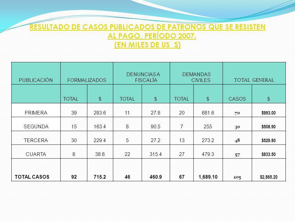 RESULTADO DE CASOS PUBLICADOS DE PATRONOS QUE SE RESISTEN AL PAGO, PERÍODO 2007.
