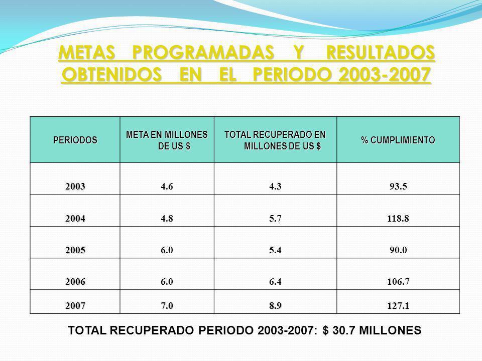 TOTAL RECUPERADO EN MILLONES DE US $