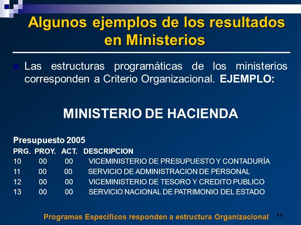Algunos ejemplos de los resultados MINISTERIO DE HACIENDA