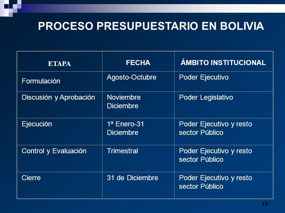 PROCESO PRESUPUESTARIO EN BOLIVIA