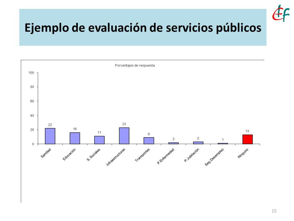 Ejemplo de evaluación de servicios públicos