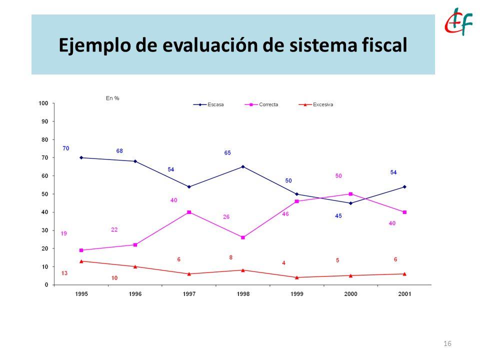 Ejemplo de evaluación de sistema fiscal