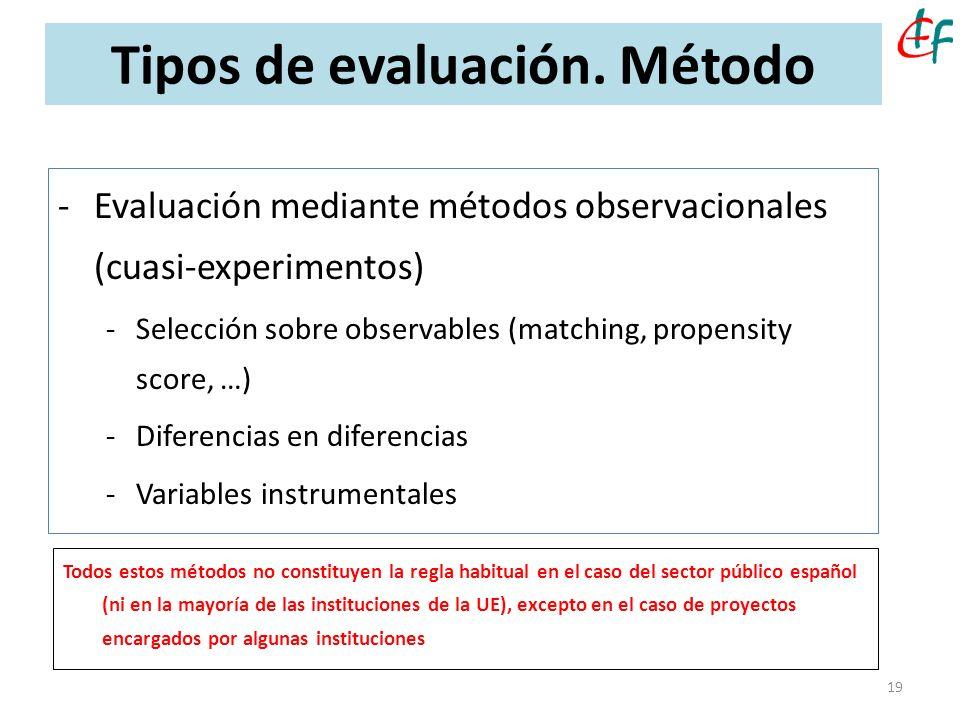 Tipos de evaluación. Método