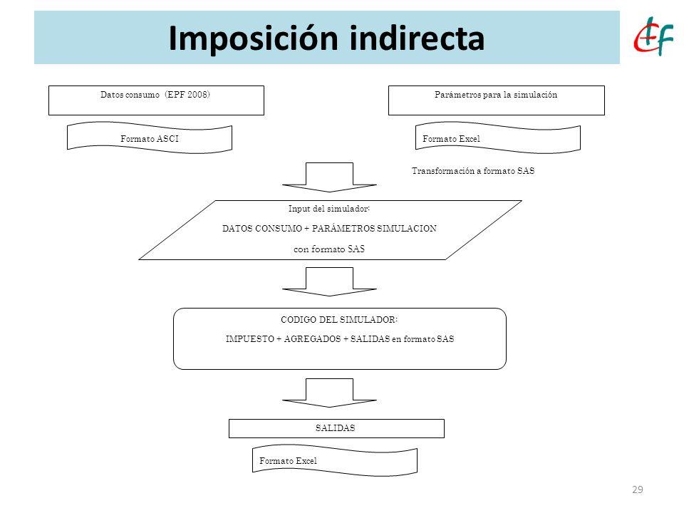 Imposición indirecta con formato SAS CODIGO DEL SIMULADOR: