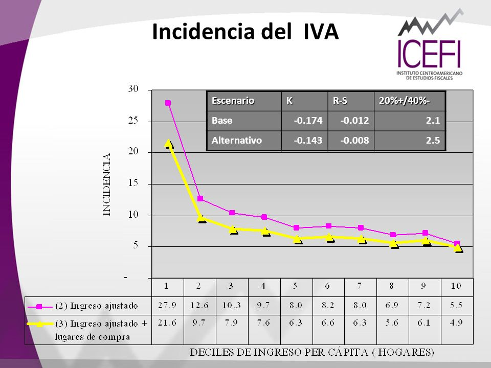 Incidencia del IVA Escenario K R-S 20%+/40%- Base -0.174 -0.012 2.1