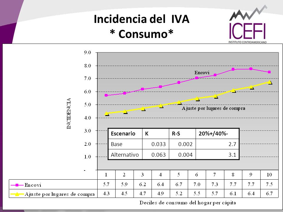 Incidencia del IVA * Consumo*