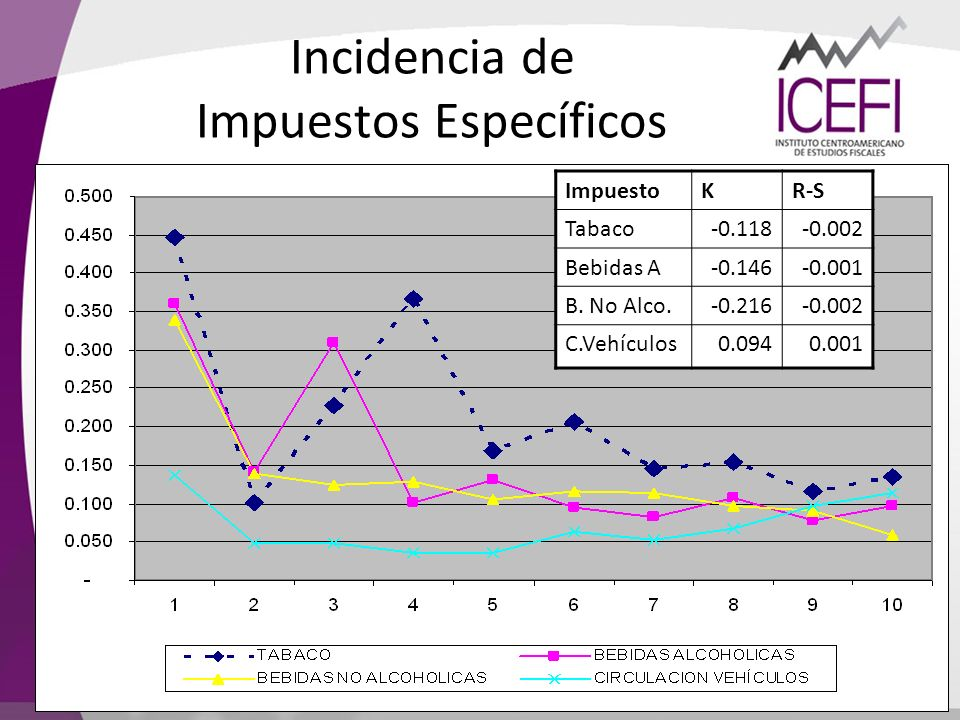 Incidencia de Impuestos Específicos