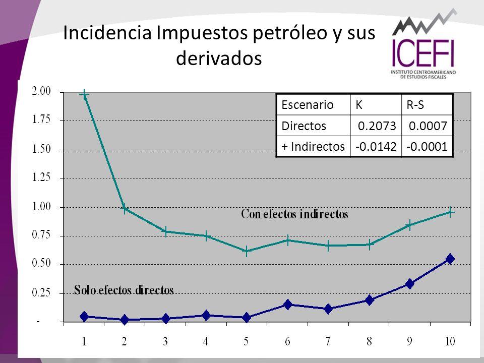 Incidencia Impuestos petróleo y sus derivados