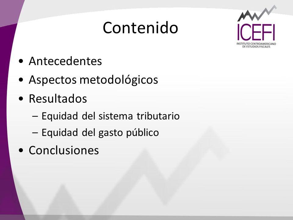 Contenido Antecedentes Aspectos metodológicos Resultados Conclusiones