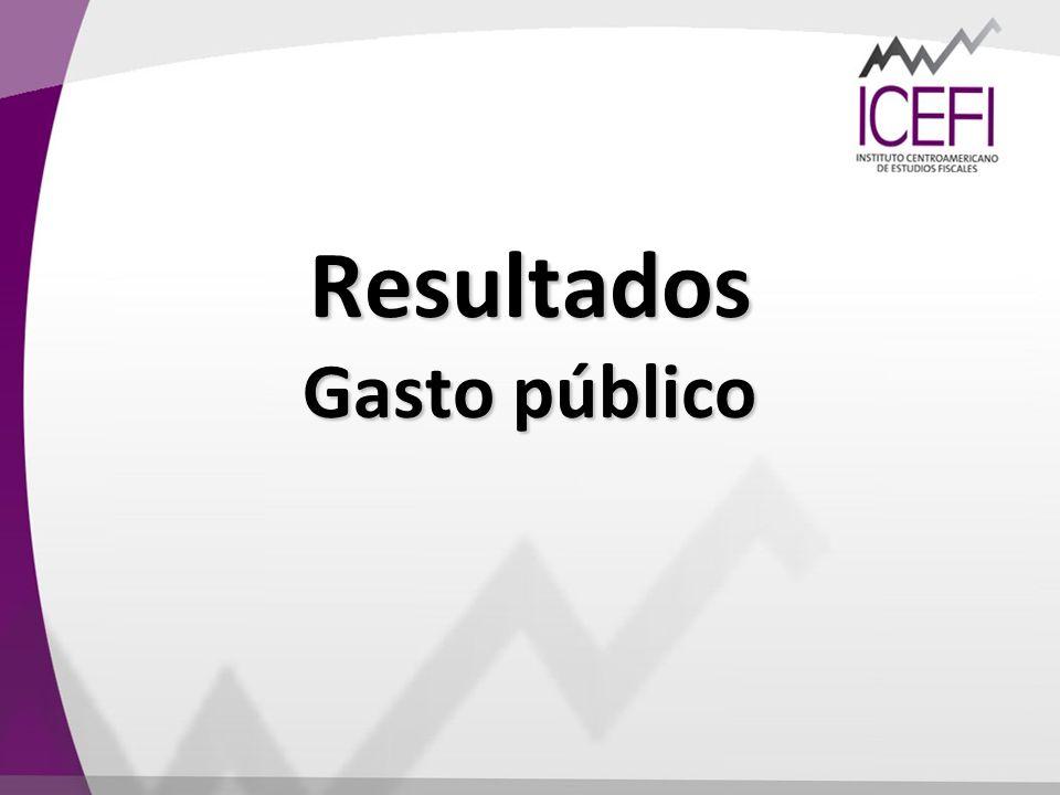 Resultados Gasto público