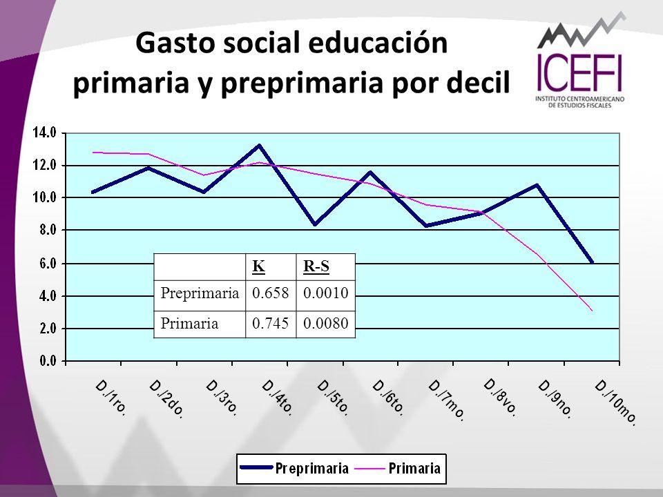 Gasto social educación primaria y preprimaria por decil
