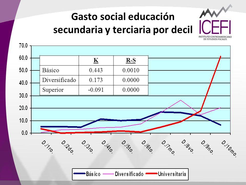 Gasto social educación secundaria y terciaria por decil