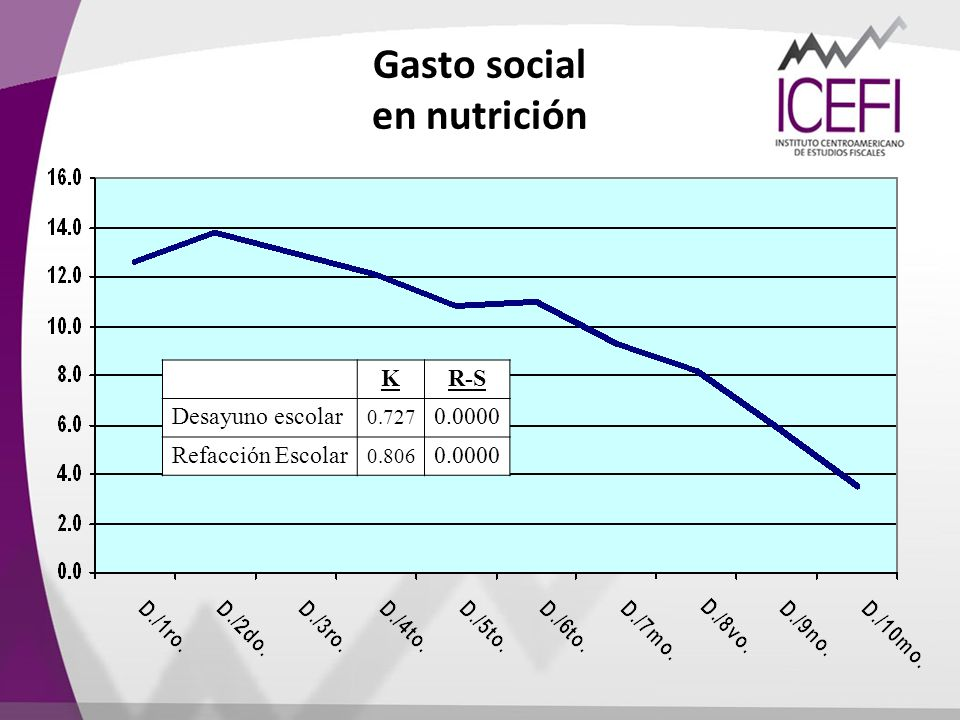 Gasto social en nutrición