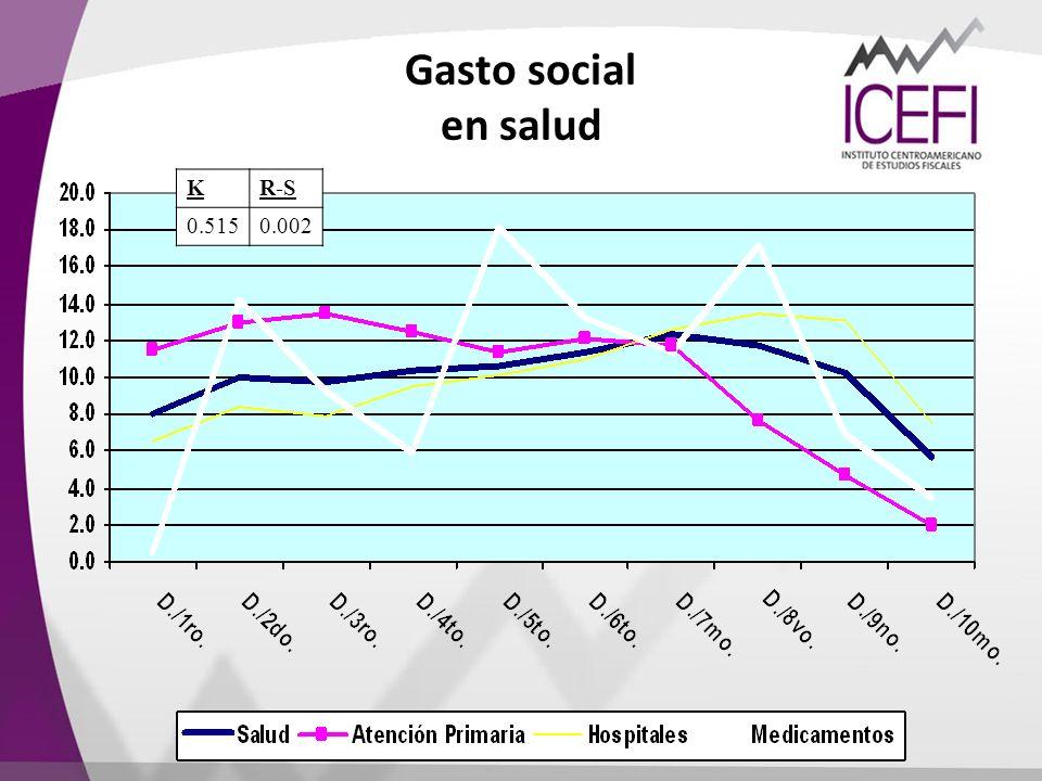 Gasto social en salud K R-S 0.515 0.002