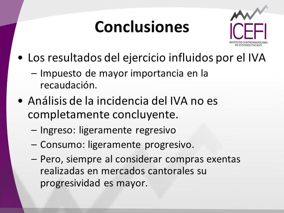 Conclusiones Los resultados del ejercicio influidos por el IVA