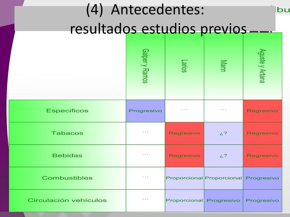 (4) Antecedentes: resultados estudios previos