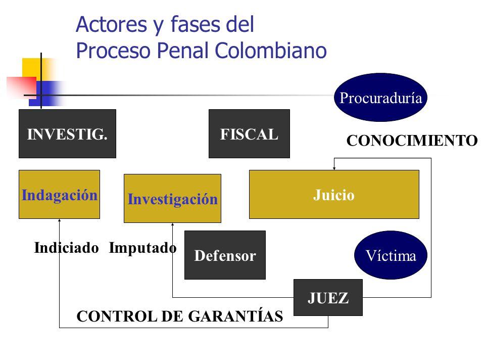 Actores y fases del Proceso Penal Colombiano
