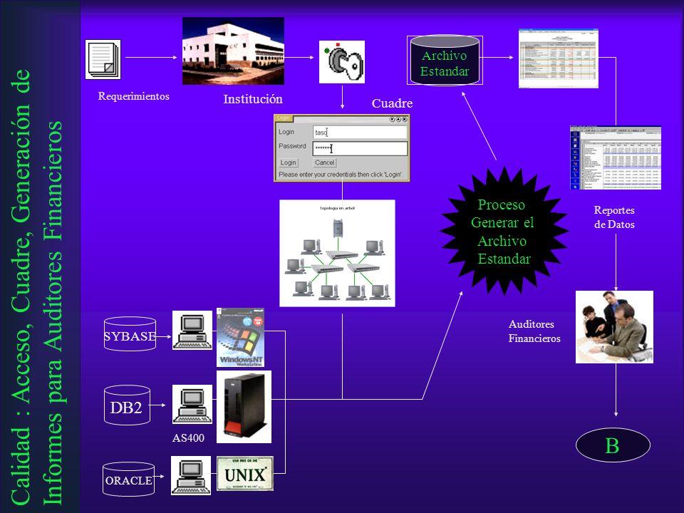 Archivo Estandar. Requerimientos. Institución. Cuadre. Proceso. Generar el. Archivo. Estandar.