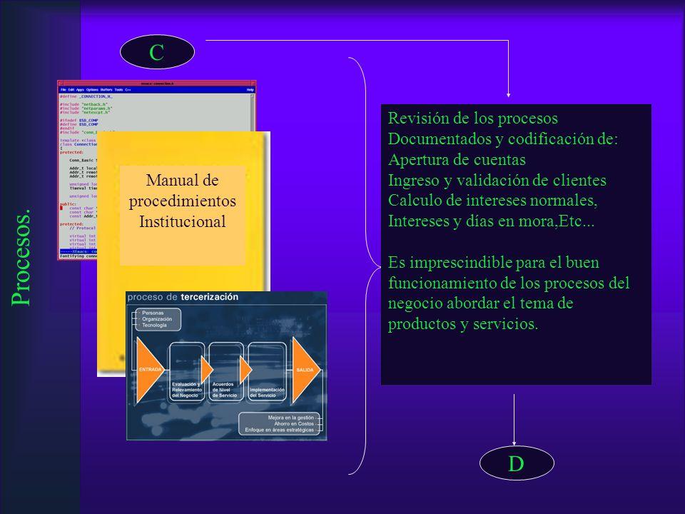 Manual de procedimientos Institucional