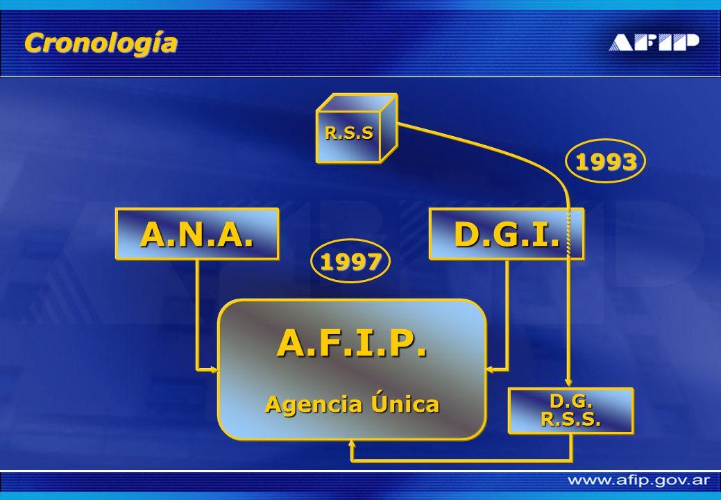 A.F.I.P. A.N.A. D.G.I. Cronología 1993 1997 Agencia Única D.G. R.S.S.