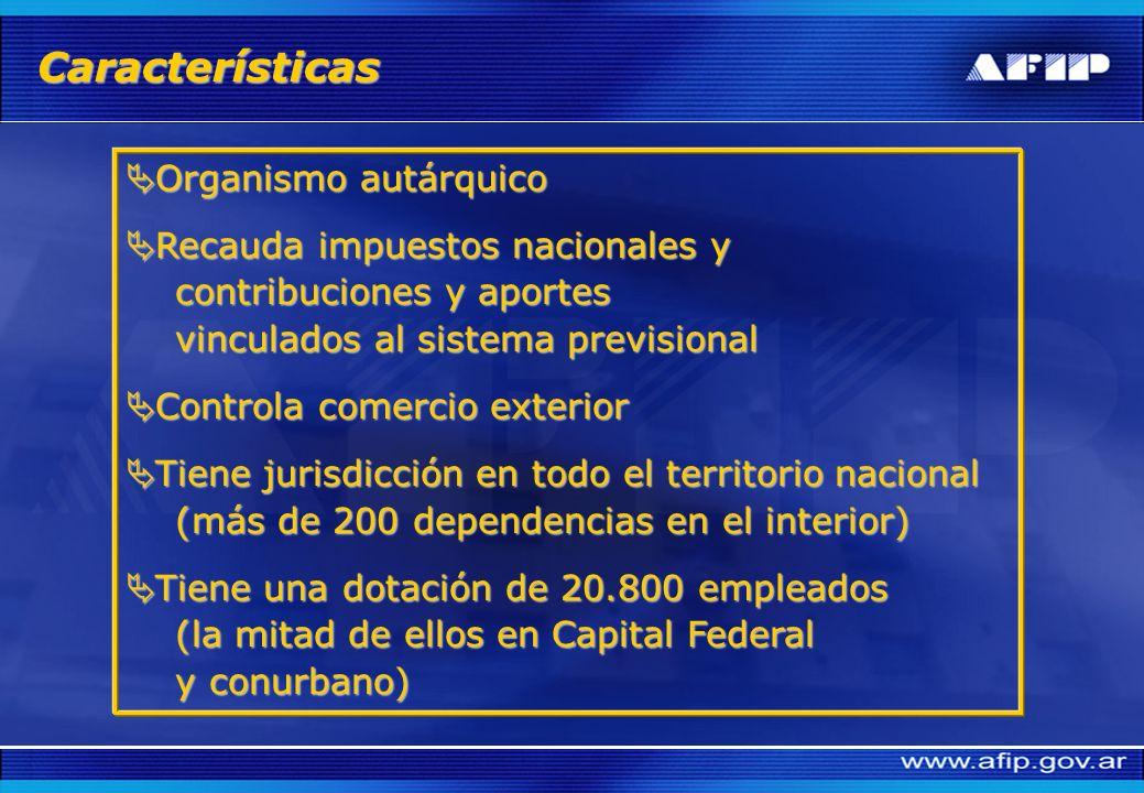 Características Organismo autárquico