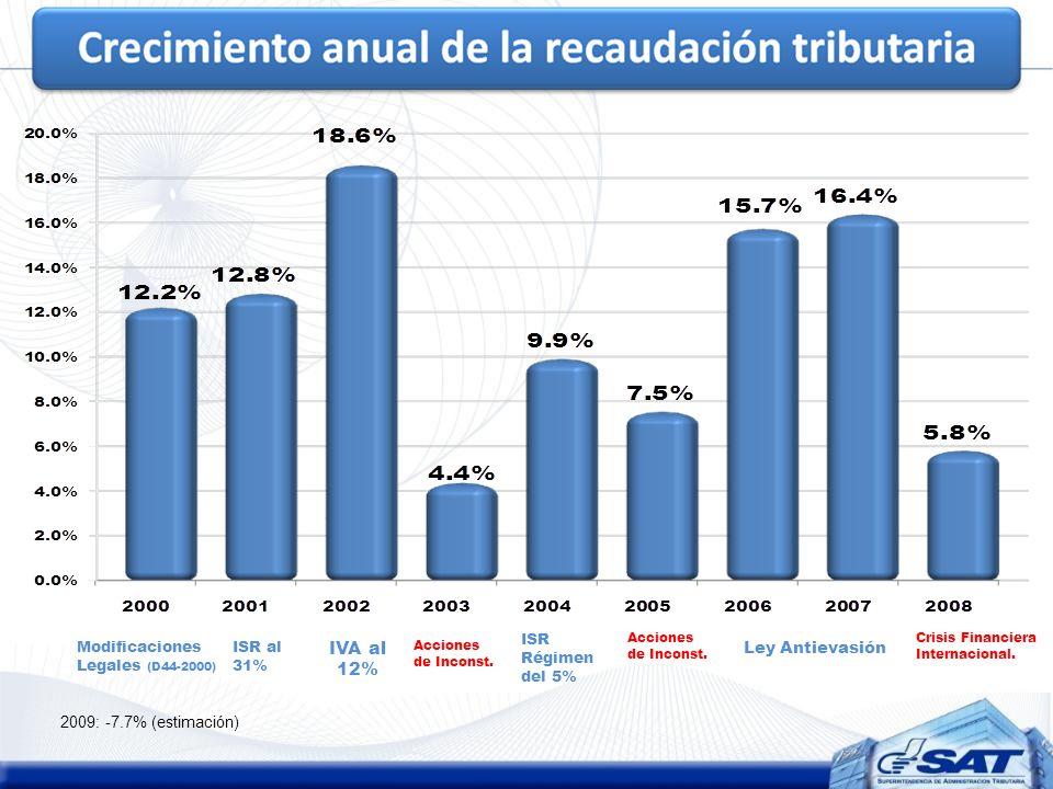 IVA al 12% Ley Antievasión 2009: -7.7% (estimación) ISR Régimen del 5%