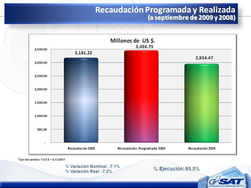 % Ejecución: 85.5% % Variación Nominal: -7.1% % Variación Real: -7.2%