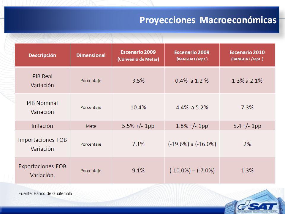 Fuente: Banco de Guatemala