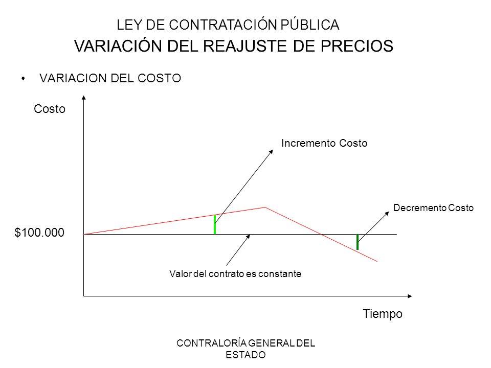 VARIACIÓN DEL REAJUSTE DE PRECIOS