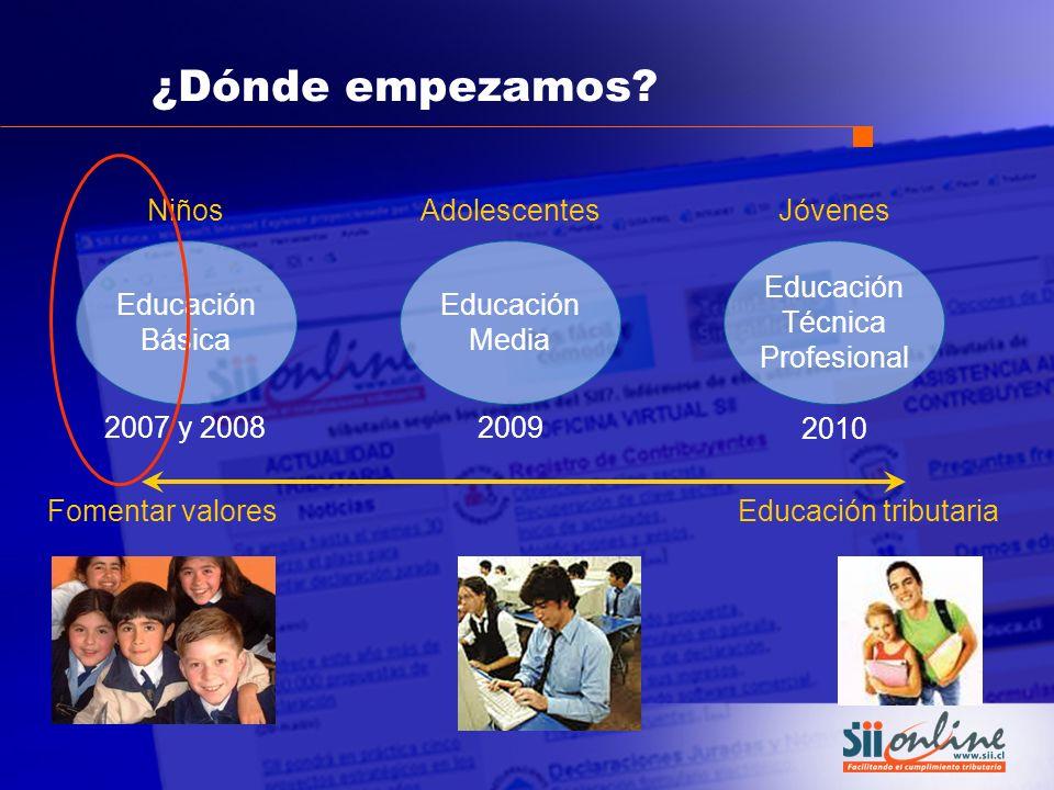 ¿Dónde empezamos Niños Adolescentes Jóvenes Educación Básica