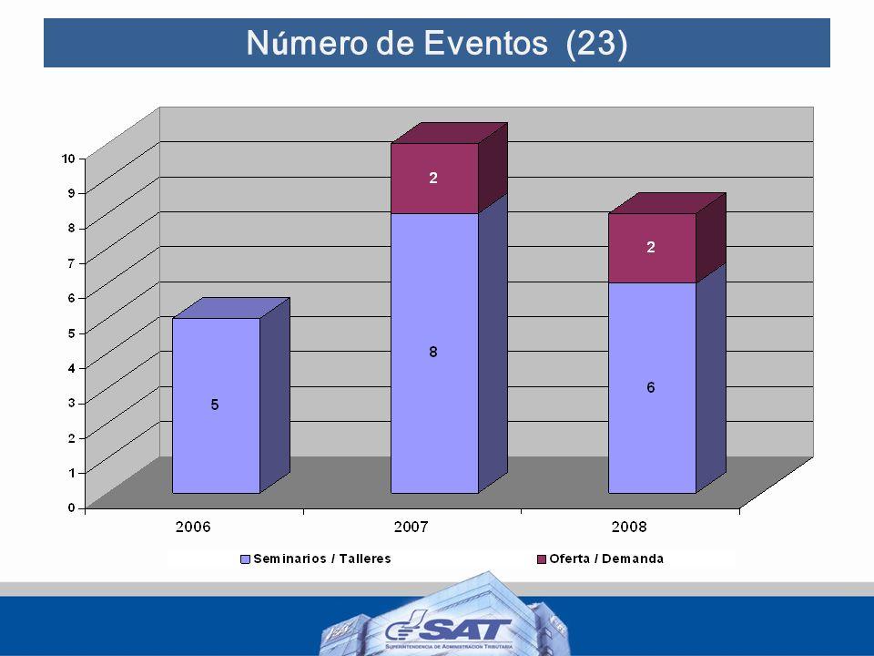 Número de Eventos (23)