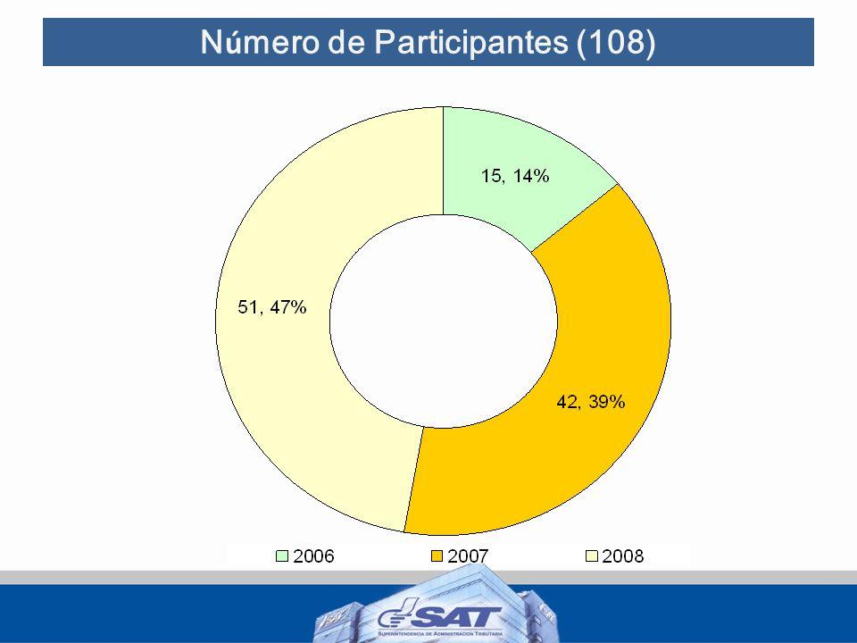 Número de Participantes (108)