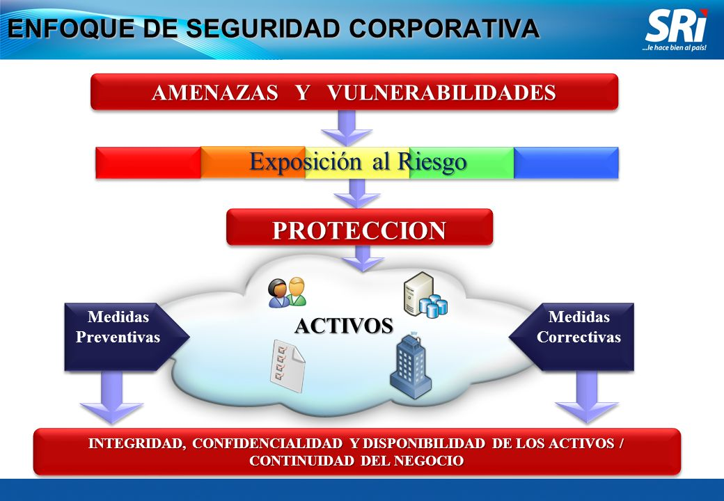 ENFOQUE DE SEGURIDAD CORPORATIVA