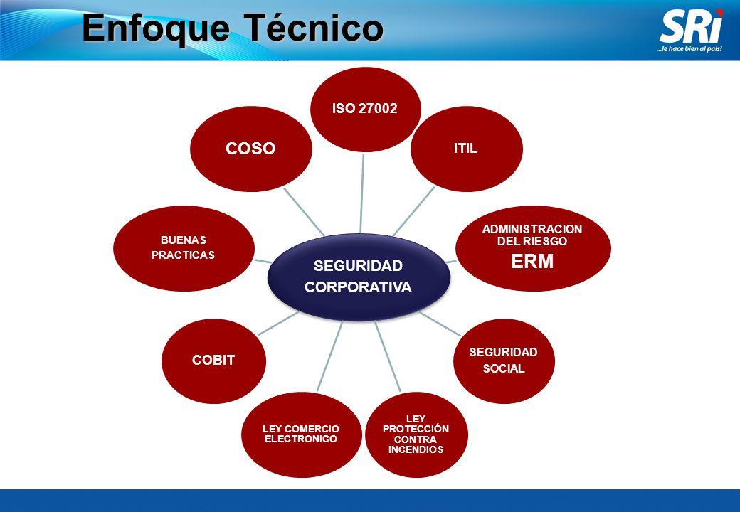 Enfoque Técnico ERM COSO SEGURIDAD CORPORATIVA ISO 27002 ITIL COBIT