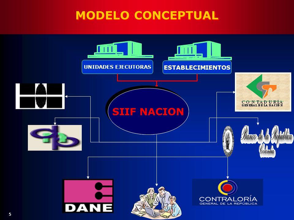 MODELO CONCEPTUAL SIIF NACION CANALIZAR AGREGAR VALIDAR PUBLICAR
