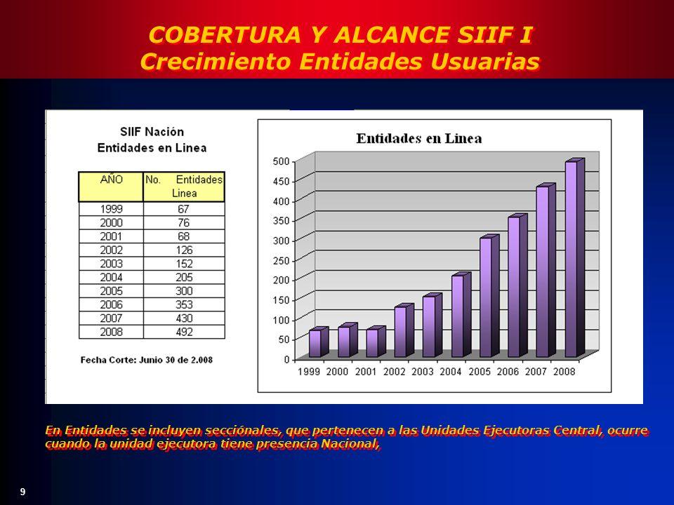 COBERTURA Y ALCANCE SIIF I Crecimiento Entidades Usuarias