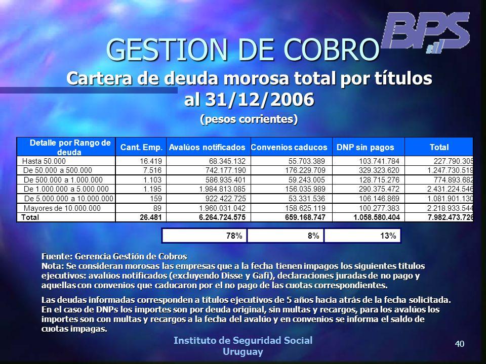 GESTION DE COBRO Cartera de deuda morosa total por títulos al 31/12/2006. (pesos corrientes) Detalle por Rango de.