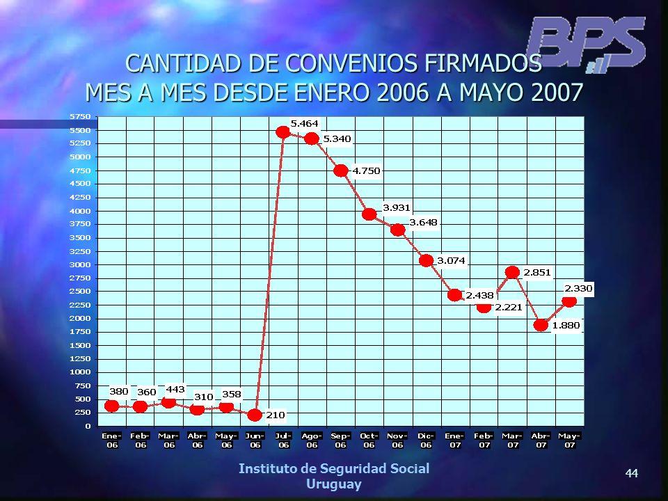 CANTIDAD DE CONVENIOS FIRMADOS MES A MES DESDE ENERO 2006 A MAYO 2007