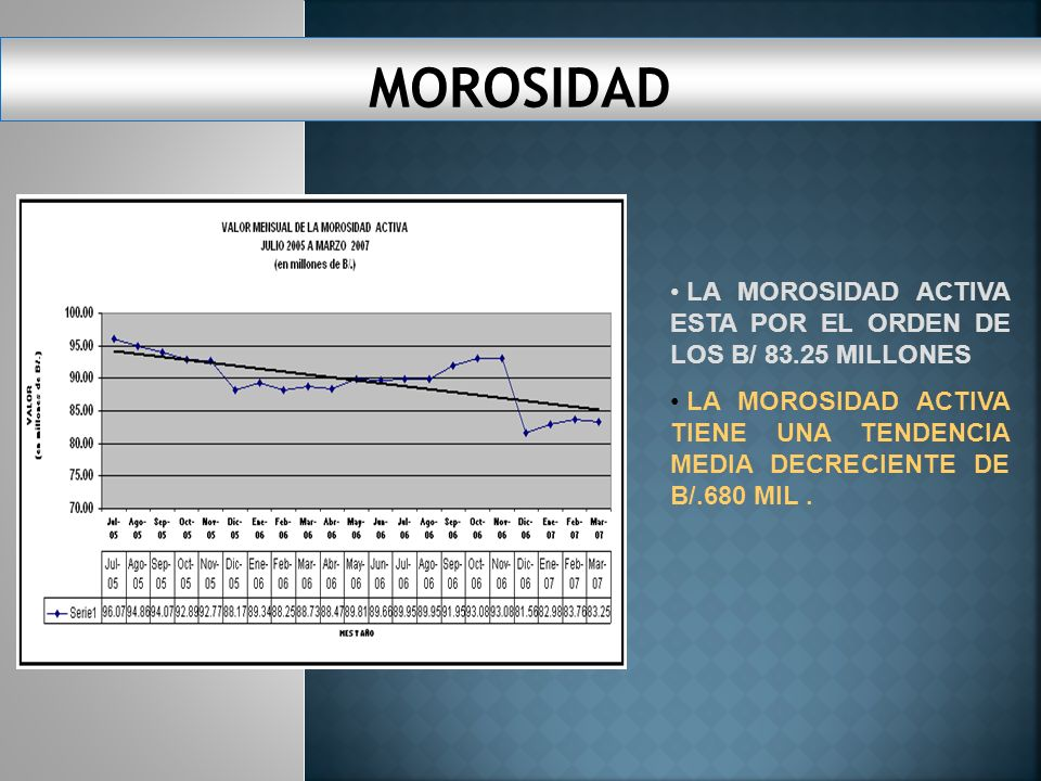 MOROSIDAD LA MOROSIDAD ACTIVA ESTA POR EL ORDEN DE LOS B/ 83.25 MILLONES.