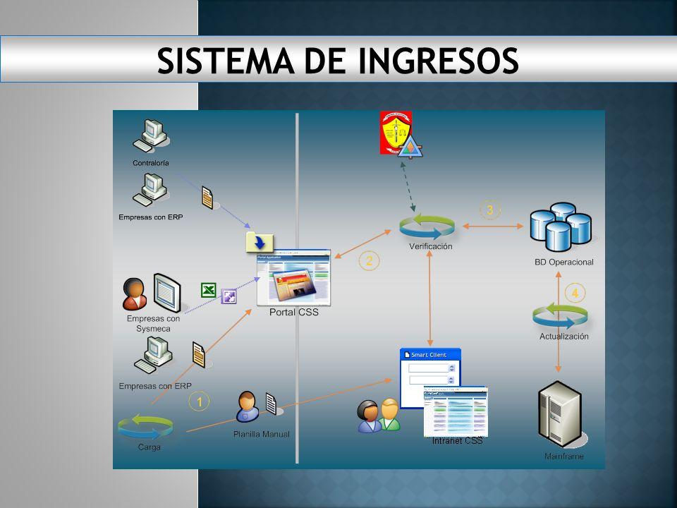SISTEMA DE INGRESOS