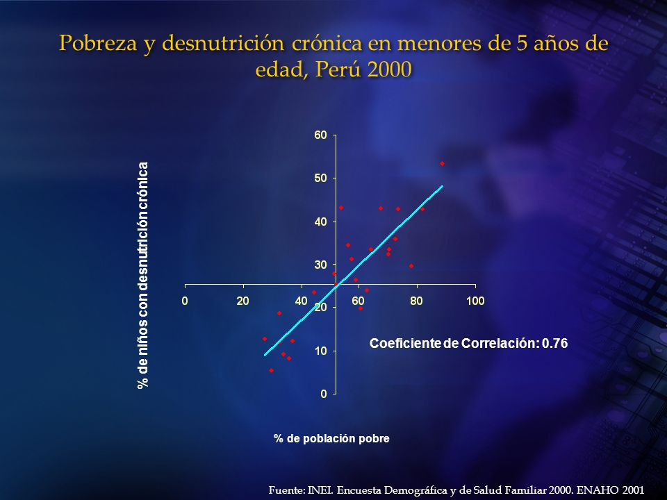 Pobreza y desnutrición crónica en menores de 5 años de edad, Perú 2000