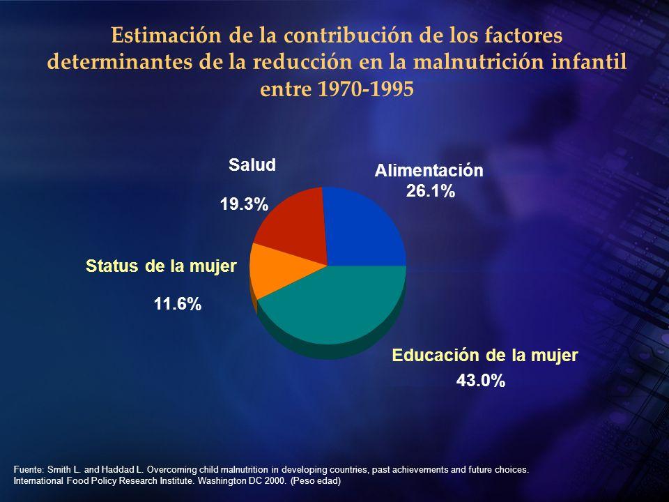 Estimación de la contribución de los factores determinantes de la reducción en la malnutrición infantil entre 1970-1995