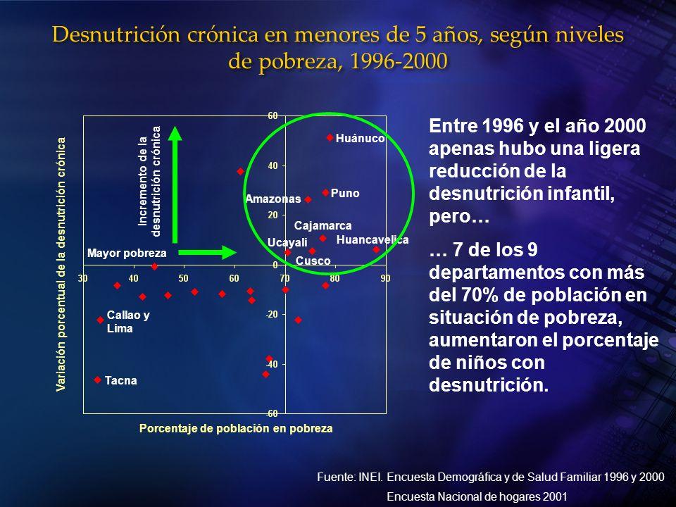 Desnutrición crónica en menores de 5 años, según niveles de pobreza, 1996-2000