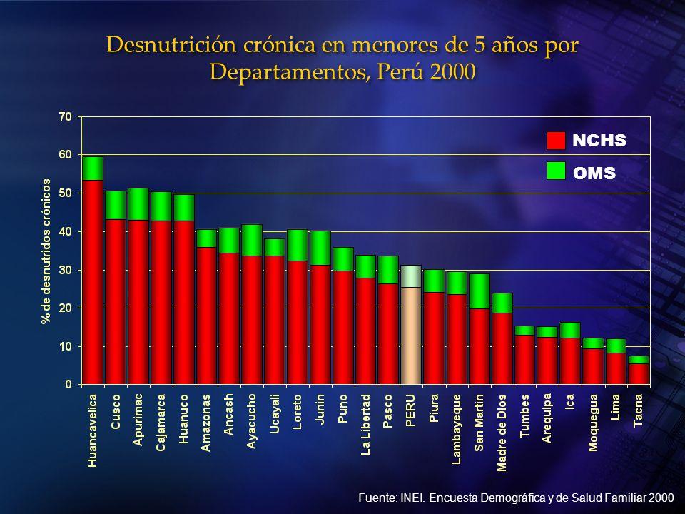 Desnutrición crónica en menores de 5 años por Departamentos, Perú 2000