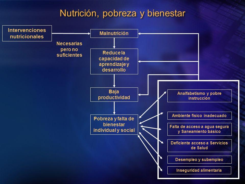 Nutrición, pobreza y bienestar
