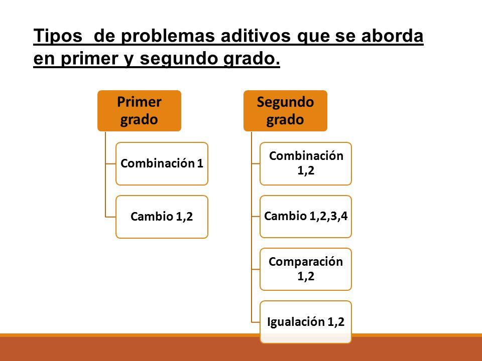 Tipos de problemas aditivos que se aborda en primer y segundo grado.