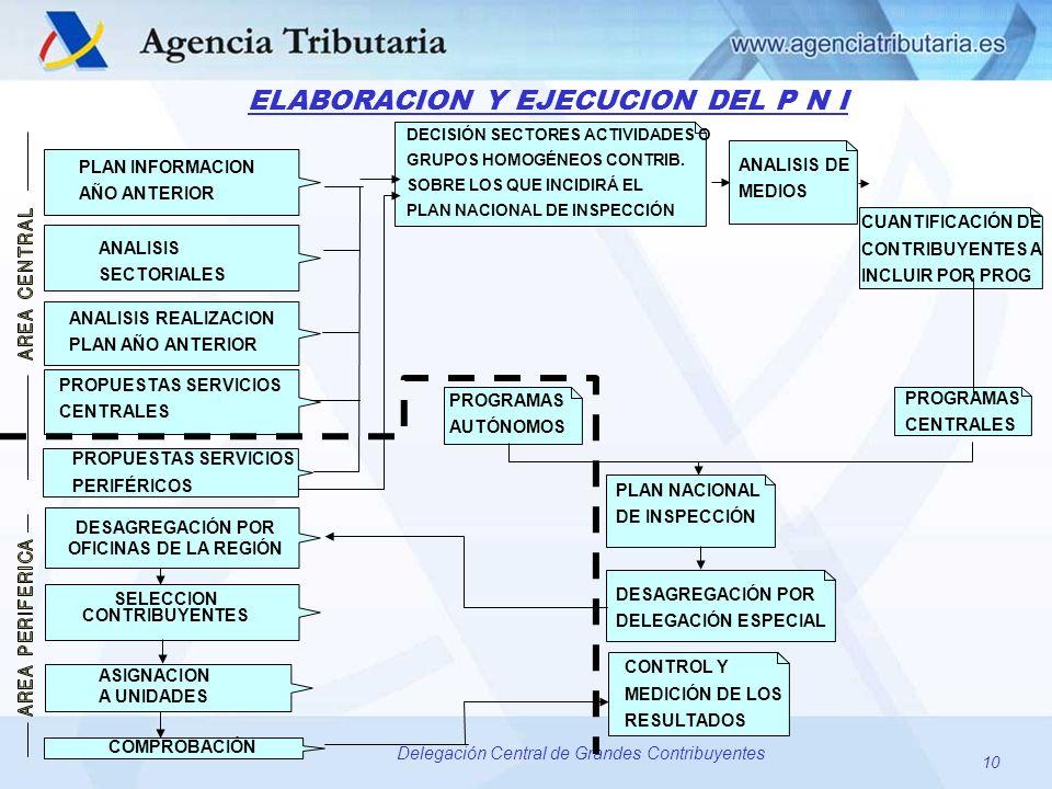 DESAGREGACIÓN POR OFICINAS DE LA REGIÓN
