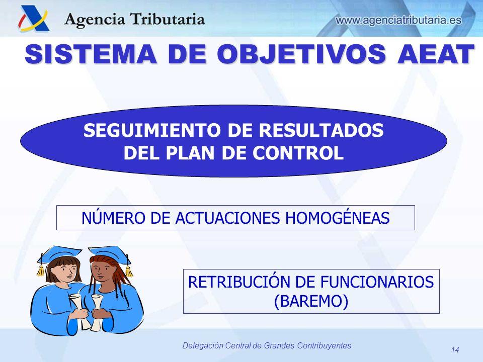 SISTEMA DE OBJETIVOS AEAT SEGUIMIENTO DE RESULTADOS