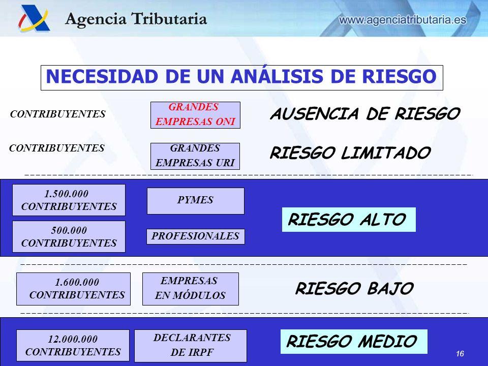 NECESIDAD DE UN ANÁLISIS DE RIESGO